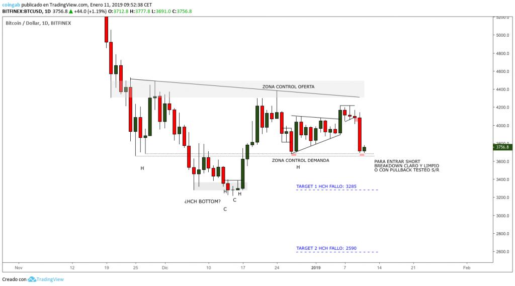 Grafico-Bitcoin-1D-enero
