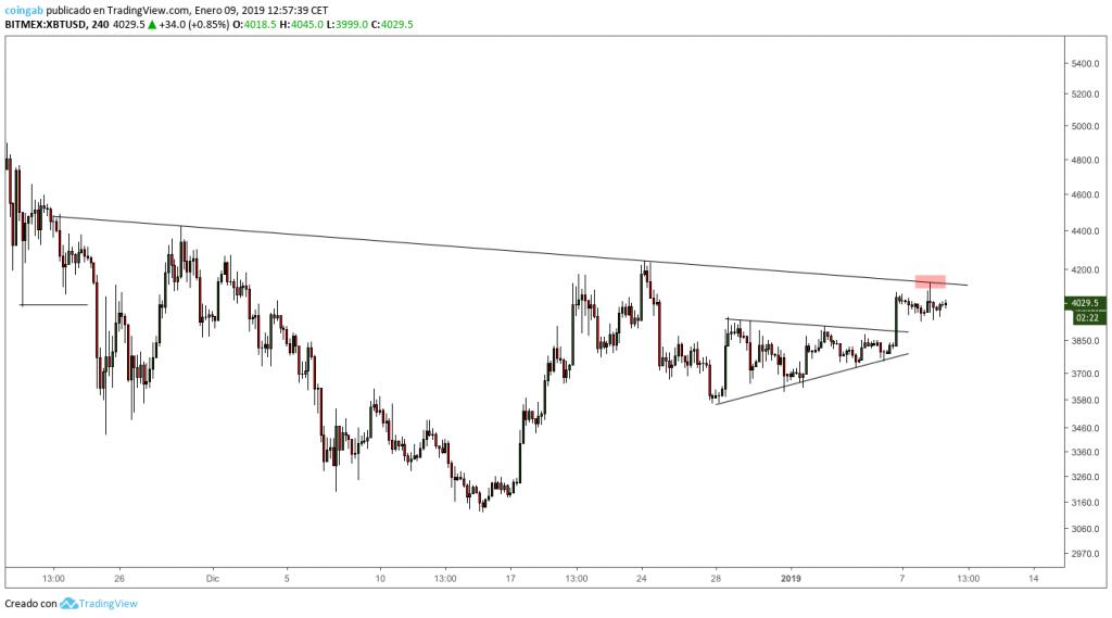Grafico-Bitcoin-2D-enero-rechazo
