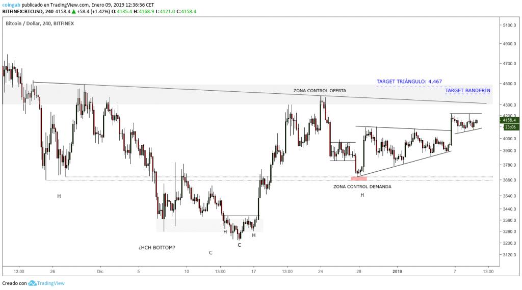 Grafico-Bitcoin-2H-enero