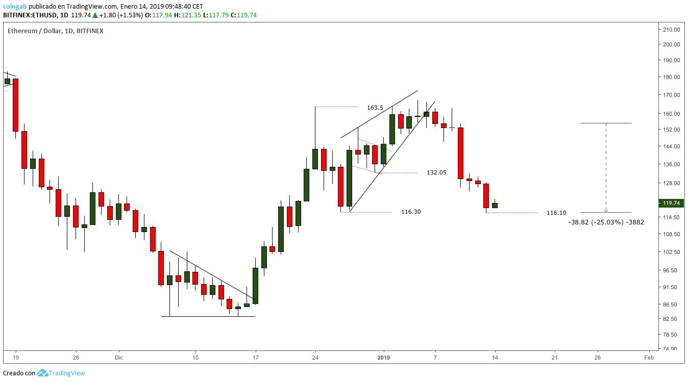 Grafico-Ether-1D-cuña-ascendente-enero