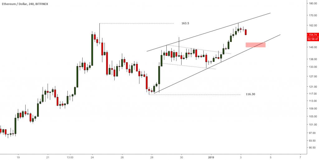 Grafico-Ether-4H-cuña-ascendente-enero