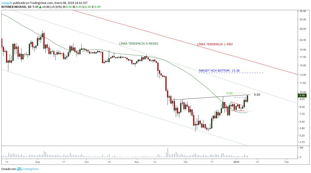 Grafico-NEO-1D-enero-HCH-invertido