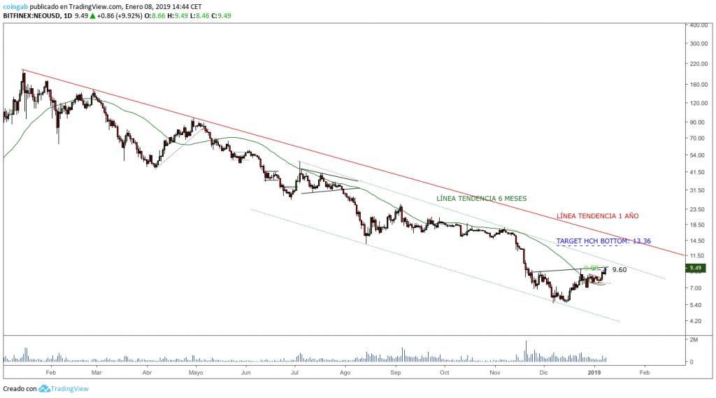 Grafico-NEO-1D-enero-HCH-invertido-linea-de-tendencia
