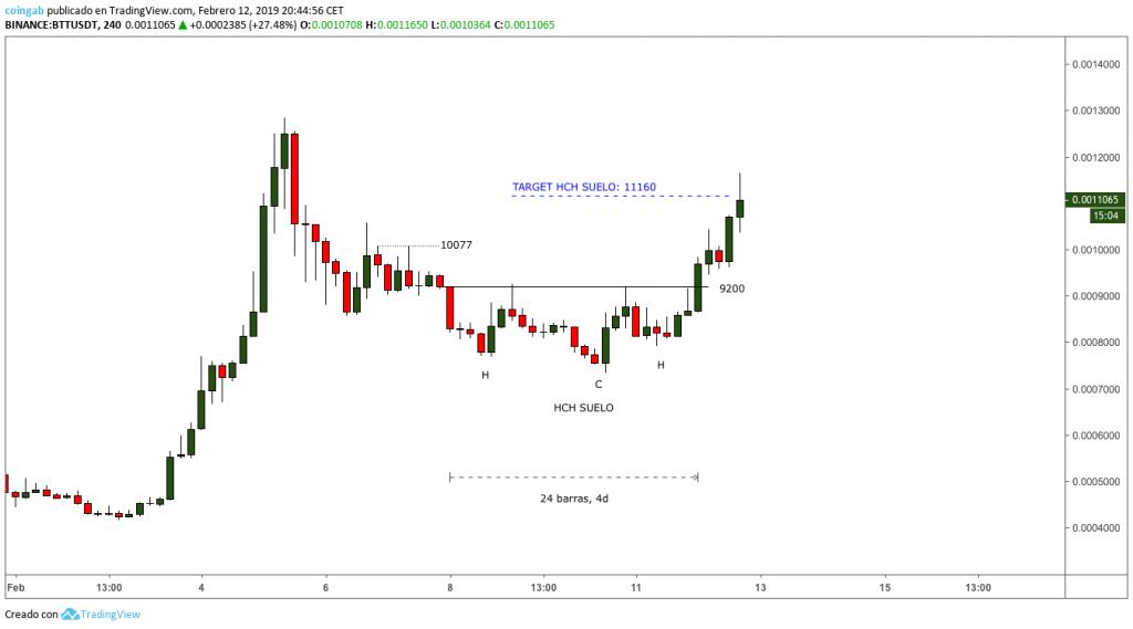 Grafico-BTT-target-HCH-4H-febrero