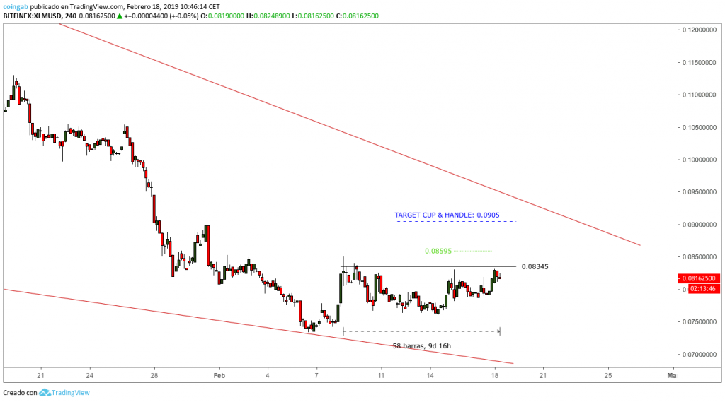 Grafico-XLM-cup-handle-4H-febrero