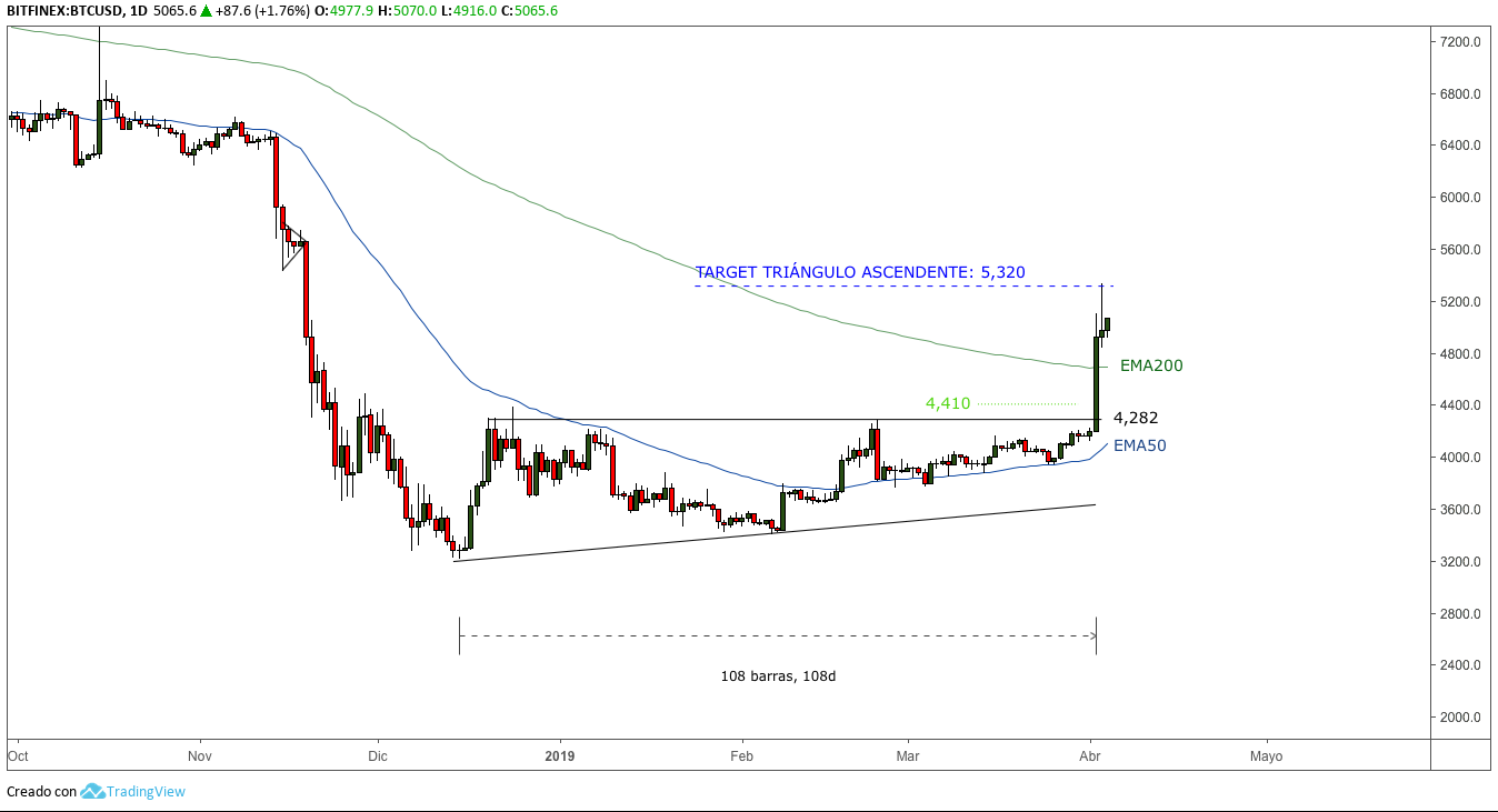 Grafico-BITCOIN-target-TRIANGULO-ASCENDNETE-1D-abril