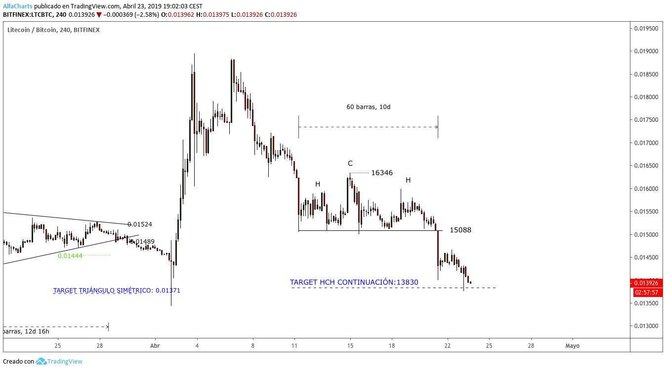 Grafico-LTC-hch-continuacion-target-4H-abril