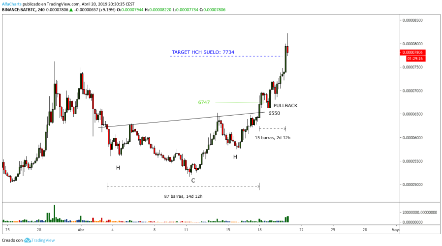 Grafico-BAT-bitcoin-HCH-suelo-target-4H-abril