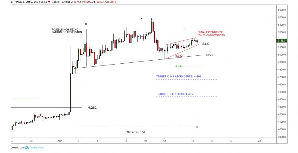 Grafico-Bitcoin-hombro-cabeza-hombro-4H-abril
