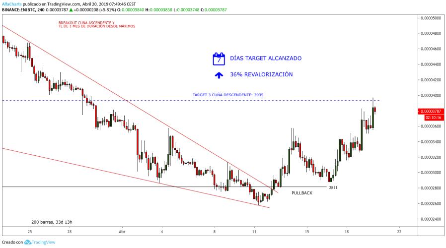 Grafico-ENJ-cuna-descendente-target-4H-abril